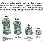 How To Pay For New Transportation Infrastructure? Congestion Tolling.